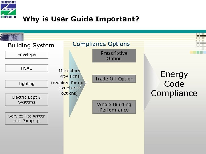 Why is User Guide Important? Building System Compliance Options Prescriptive Option Envelope HVAC Lighting