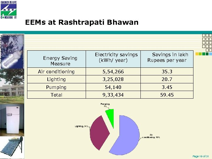 EEMs at Rashtrapati Bhawan Energy Saving Measure Electricity savings (k. Wh/ year) Savings in
