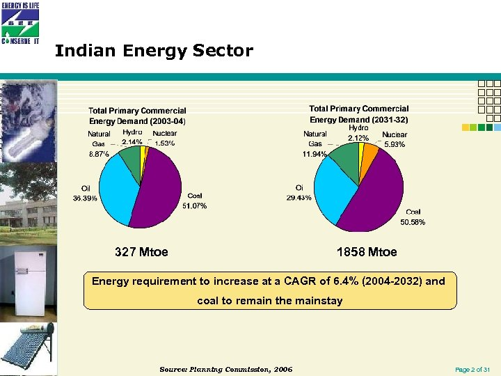 Indian Energy Sector 327 Mtoe 1858 Mtoe Energy requirement to increase at a CAGR