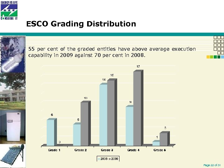 ESCO Grading Distribution 55 per cent of the graded entities have above average execution
