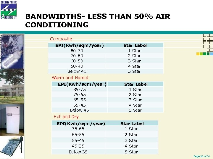 BANDWIDTHS- LESS THAN 50% AIR CONDITIONING Composite EPI(Kwh/sqm/year) 80 -70 70 -60 60 -50