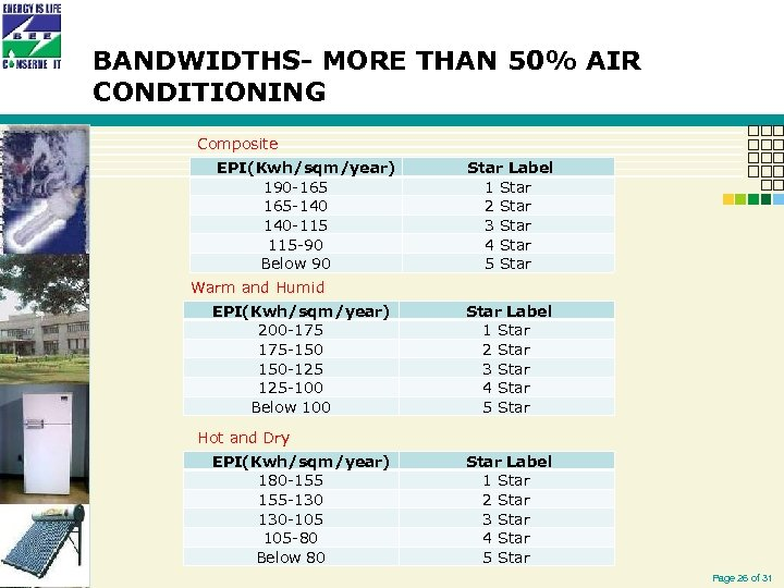 BANDWIDTHS- MORE THAN 50% AIR CONDITIONING Composite EPI(Kwh/sqm/year) 190 -165 165 -140 140 -115