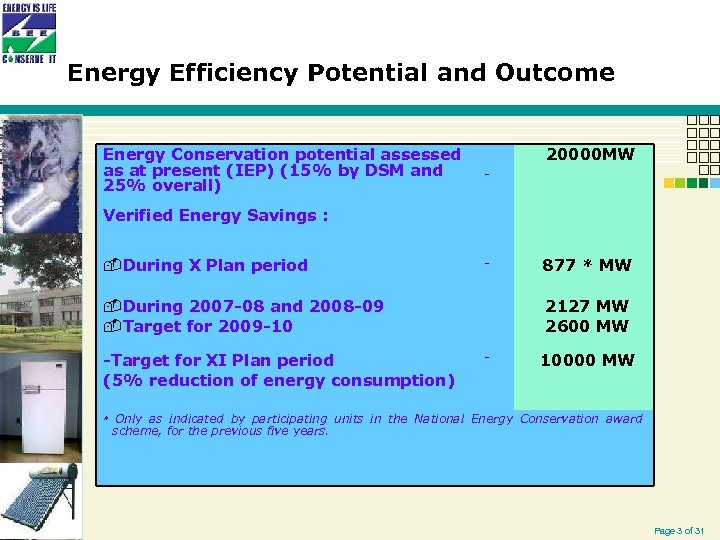 Energy Efficiency Potential and Outcome Energy Conservation potential assessed as at present (IEP) (15%