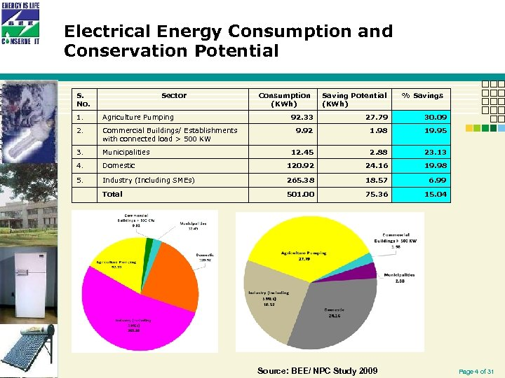 Electrical Energy Consumption and Conservation Potential S. No. Sector 1. Agriculture Pumping 2. Commercial