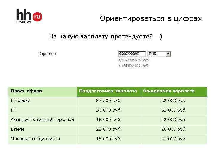 Ориентироваться в цифрах На какую зарплату претендуете? =) Проф. сфера Предлагаемая зарплата Ожидаемая зарплата