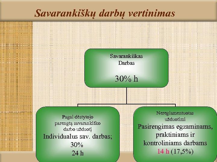 Savarankiškų darbų vertinimas Savarankiškas Darbas 30% h Pagal dėstytojo parengtą savarankiško darbo užduotį Individualus