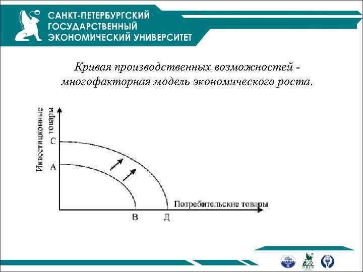 Кривая производственных возможностей многофакторная модель экономического роста.