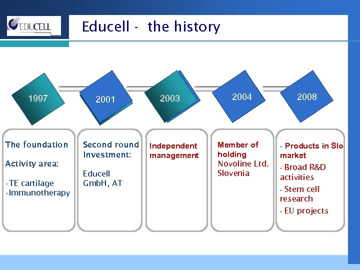 Educell - the history 1997 The foundation 2001 Second round Investment: Activity area: •