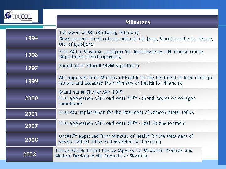 Milestone 1994 1 st report of ACI (Brittberg, Peterson) Development of cell culture methods