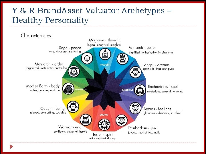Y & R Brand. Asset Valuator Archetypes – Healthy Personality