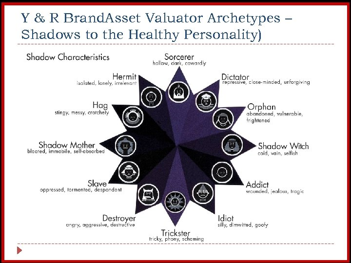 Y & R Brand. Asset Valuator Archetypes – Shadows to the Healthy Personality)