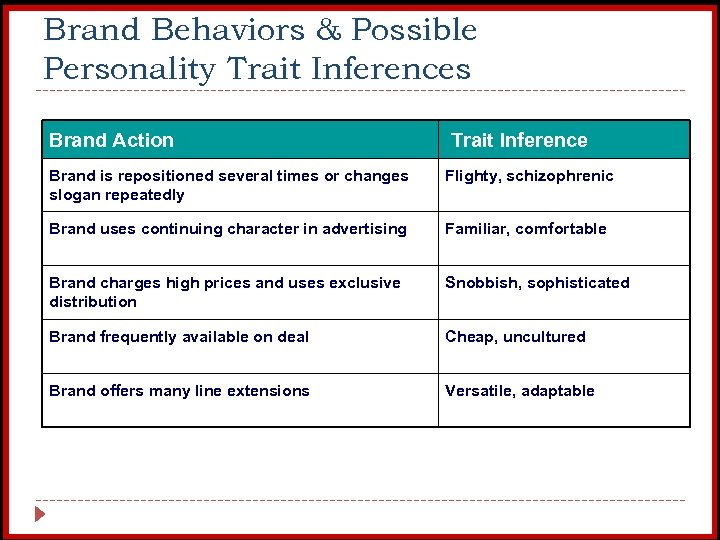 Brand Behaviors & Possible Personality Trait Inferences Brand Action Trait Inference Brand is repositioned
