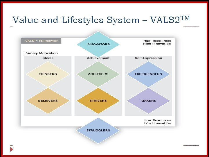 Value and Lifestyles System – VALS 2 TM