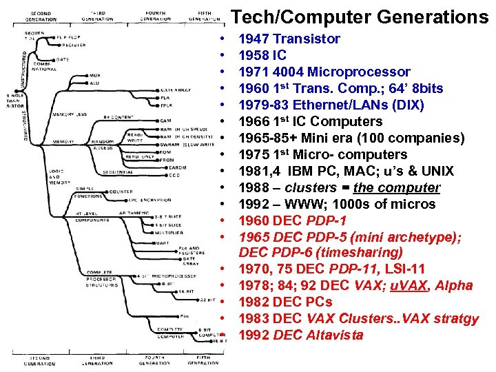 Tech/Computer Generations • • • • • 1947 Transistor 1958 IC 1971 4004 Microprocessor