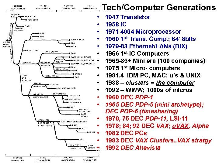 Tech/Computer Generations • • • • • 1947 Transistor 1958 IC 1971 4004 Microprocessor