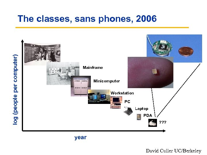 log (people per computer) The classes, sans phones, 2006 Mainframe Minicomputer Workstation PC Laptop