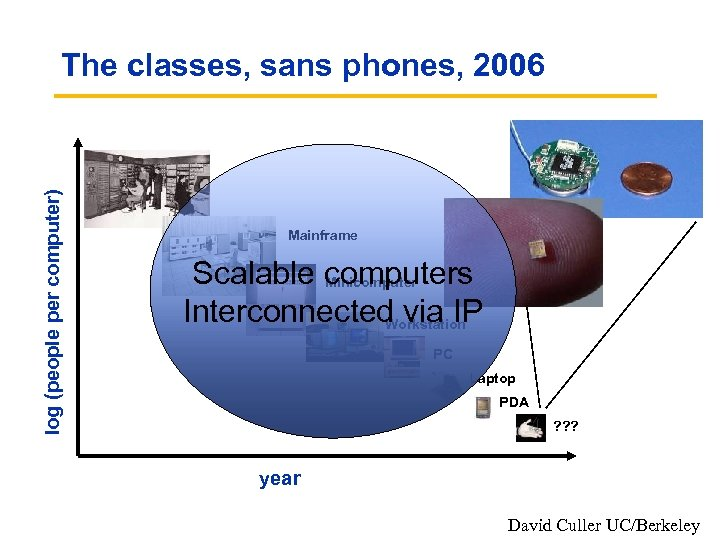 log (people per computer) The classes, sans phones, 2006 Mainframe Scalable computers Minicomputer Interconnected