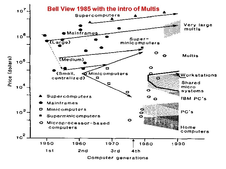 Bell View 1985 with the intro of Multis Evolution of classes c 1985 Science