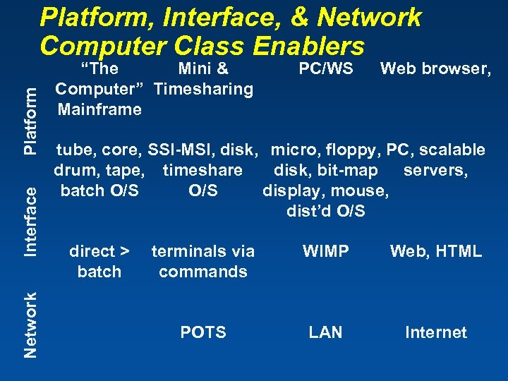"Network Interface Platform, Interface, & Network Computer Class Enablers ""The Mini & Computer"" Timesharing"