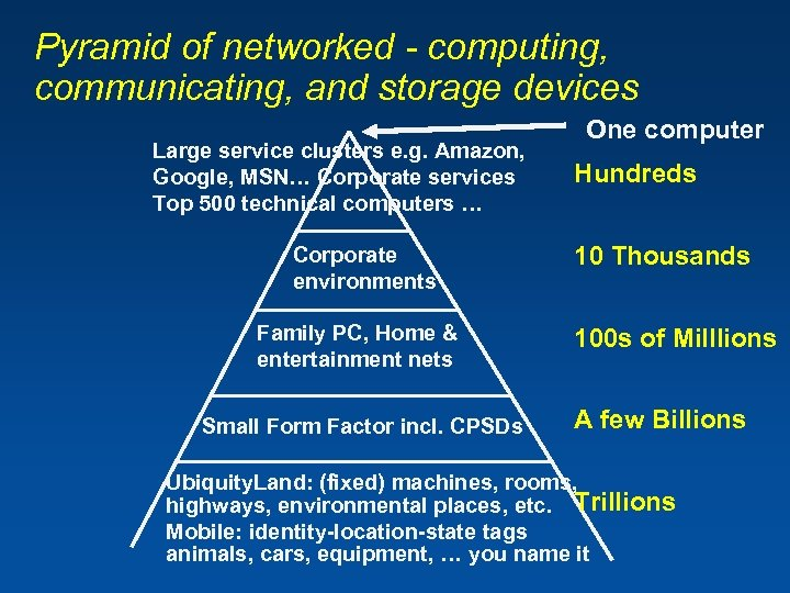 Pyramid of networked - computing, communicating, and storage devices Large service clusters e. g.