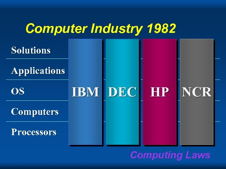 Computer Industry 1982 Solutions Applications OS IBM DEC HP NCR Computers Processors Computing Laws