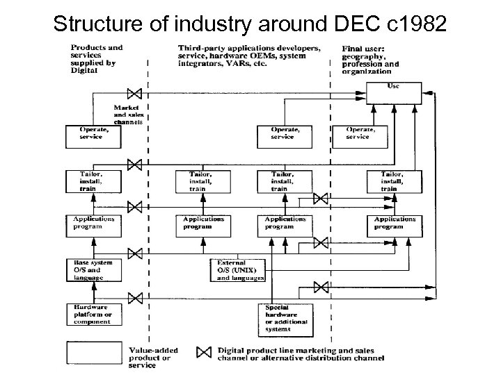 Structure of industry around DEC c 1982