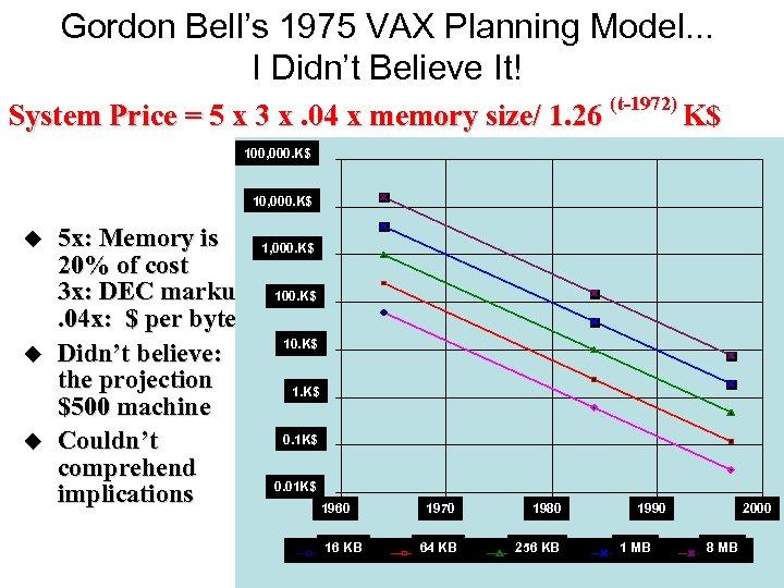 Gordon Bell's 1975 VAX Planning Model. . . I Didn't Believe It! System Price