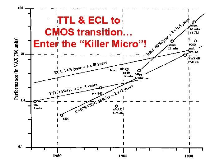 "TTL & ECL to CMOS transition… Enter the ""Killer Micro""!"