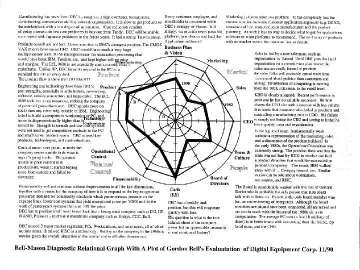 Bell Mason diagnostic of DEC digital equipment corporation 11/90