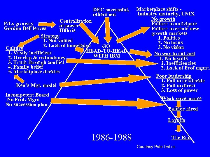 DEC successful, others not Centralization P/Ls go away of power Gordon Bell leaves Hubris