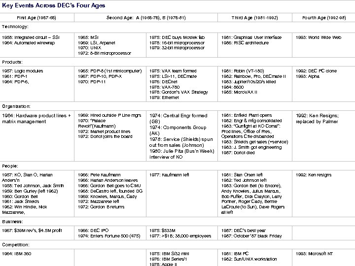 Key Events Across DEC's Four Ages First Age (1957 -65) Second Age: A (1965