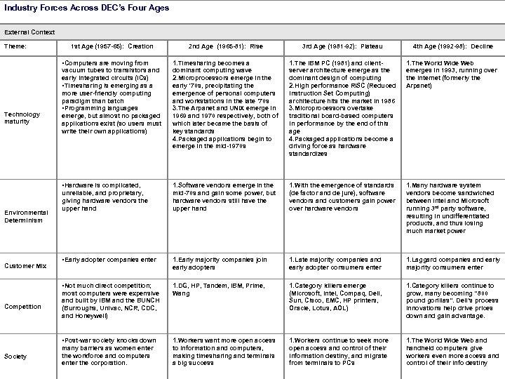 Industry Forces Across DEC's Four Ages External Context Theme: 1 st Age (1957 -65):