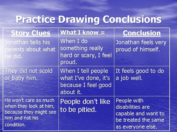 Practice Drawing Conclusions Story Clues What I know = Jonathan tells his When I