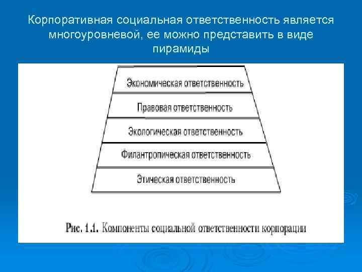 Корпоративная социальная ответственность является многоуровневой, ее можно представить в виде пирамиды