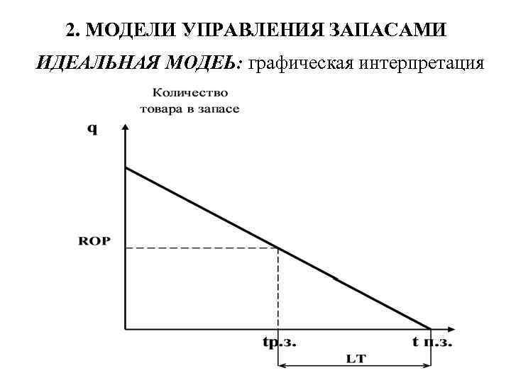 2. МОДЕЛИ УПРАВЛЕНИЯ ЗАПАСАМИ ИДЕАЛЬНАЯ МОДЕЬ: графическая интерпретация