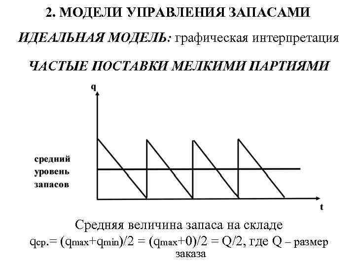 2. МОДЕЛИ УПРАВЛЕНИЯ ЗАПАСАМИ ИДЕАЛЬНАЯ МОДЕЛЬ: графическая интерпретация ЧАСТЫЕ ПОСТАВКИ МЕЛКИМИ ПАРТИЯМИ Средняя величина