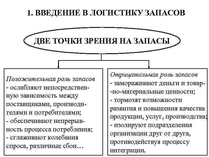1. ВВЕДЕНИЕ В ЛОГИСТИКУ ЗАПАСОВ ДВЕ ТОЧКИ ЗРЕНИЯ НА ЗАПАСЫ Положительная роль запасов -