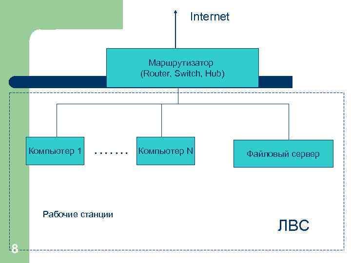 Internet Маршрутизатор (Router, Switch, Hub) Компьютер 1 ……. Рабочие станции 8 Компьютер N Файловый