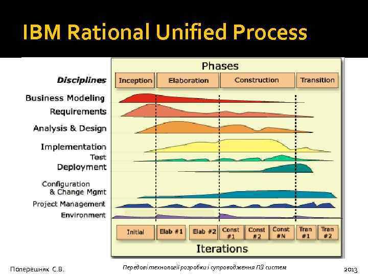 IBM Rational Unified Process Поперешняк С. В. Передові технології розробки і супроводження ПЗ систем
