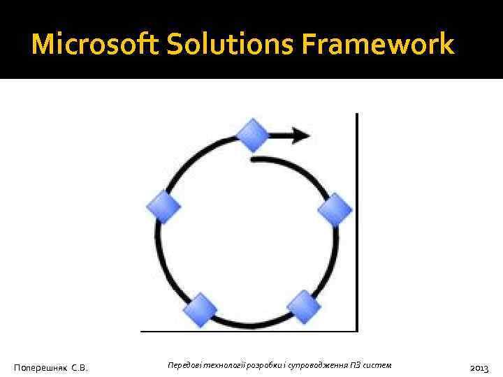 Microsoft Solutions Framework Поперешняк С. В. Передові технології розробки і супроводження ПЗ систем 2013