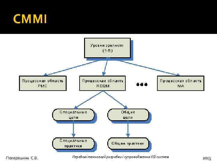 CMMI Поперешняк С. В. Передові технології розробки і супроводження ПЗ систем 2013