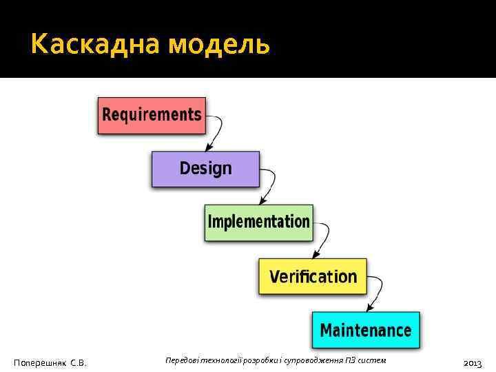 Каскадна модель Поперешняк С. В. Передові технології розробки і супроводження ПЗ систем 2013