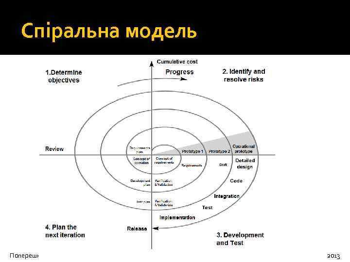 Спіральна модель Поперешняк С. В. Передові технології розробки і супроводження ПЗ систем 2013