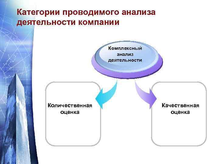 Категории проводимого анализа деятельности компании Комплексный анализ деятельности Количественная оценка Качественная оценка