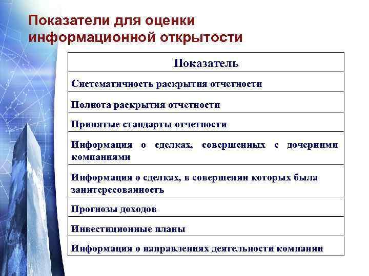 Показатели для оценки информационной открытости Показатель Систематичность раскрытия отчетности Полнота раскрытия отчетности Принятые стандарты