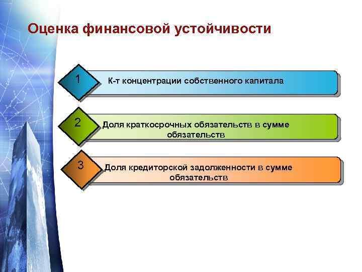 Оценка финансовой устойчивости 1 К-т концентрации собственного капитала 2 Доля краткосрочных обязательств в сумме