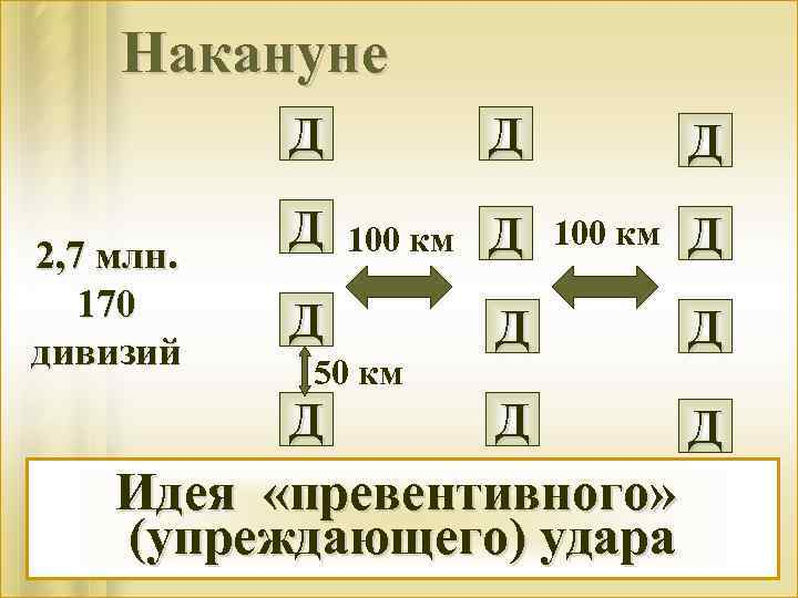 Накануне Д 2, 7 млн. 170 дивизий Д Д 100 км Д 50 км