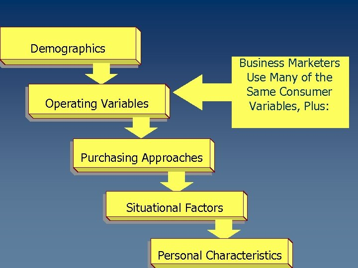 Demographics Business Marketers Use Many of the Same Consumer Variables, Plus: Operating Variables Purchasing