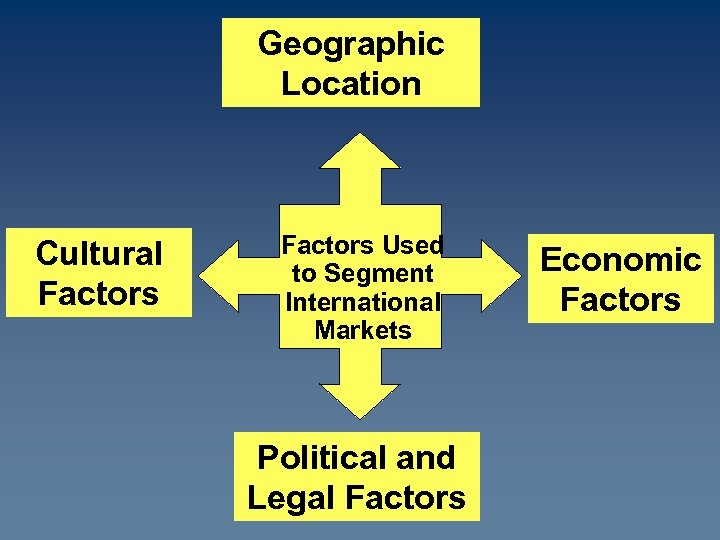 Geographic Location Cultural Factors Used to Segment International Markets Political and Legal Factors Economic