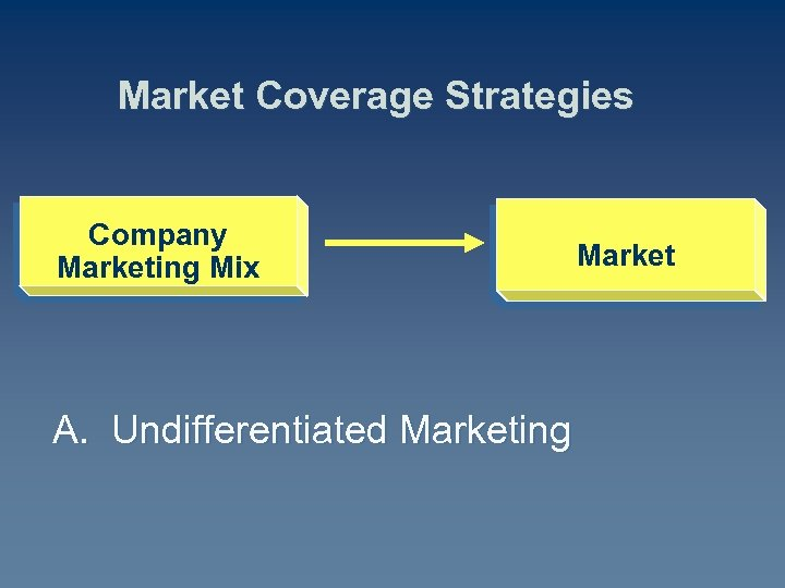 Market Coverage Strategies Company Marketing Mix A. Undifferentiated Marketing Market